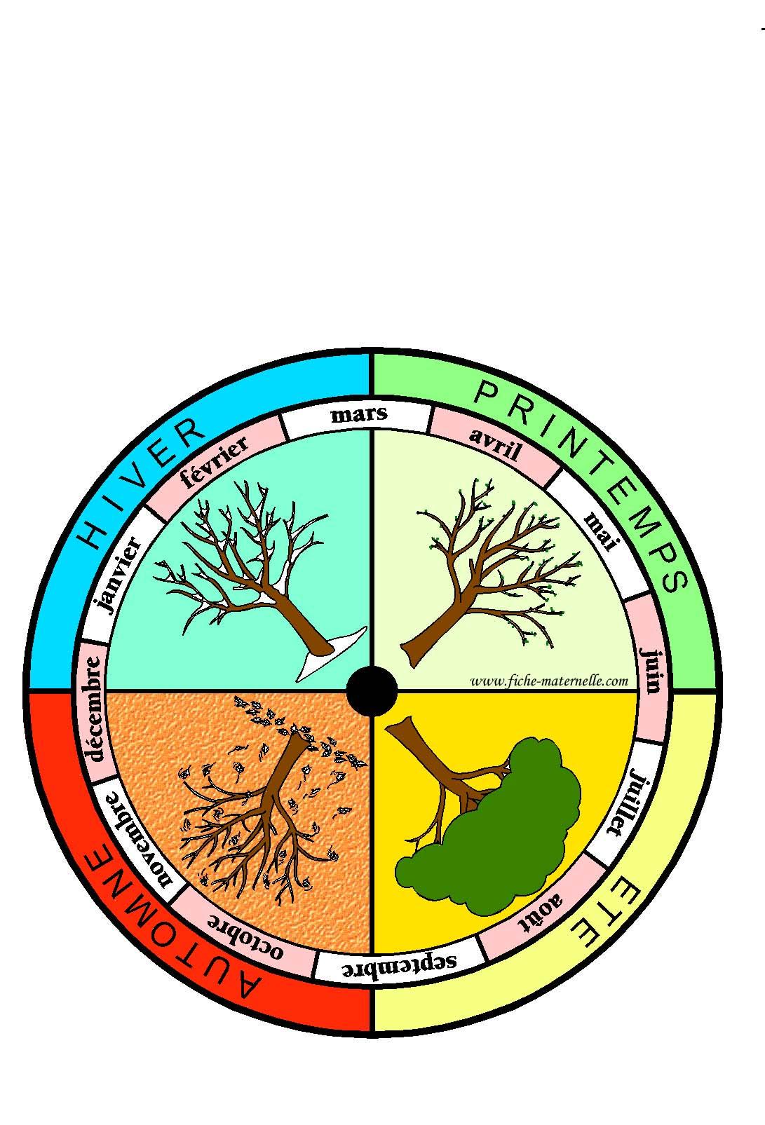 Fiches maternelles affichage dans la classe de la roue des saisons - Dessin 4 saisons ...