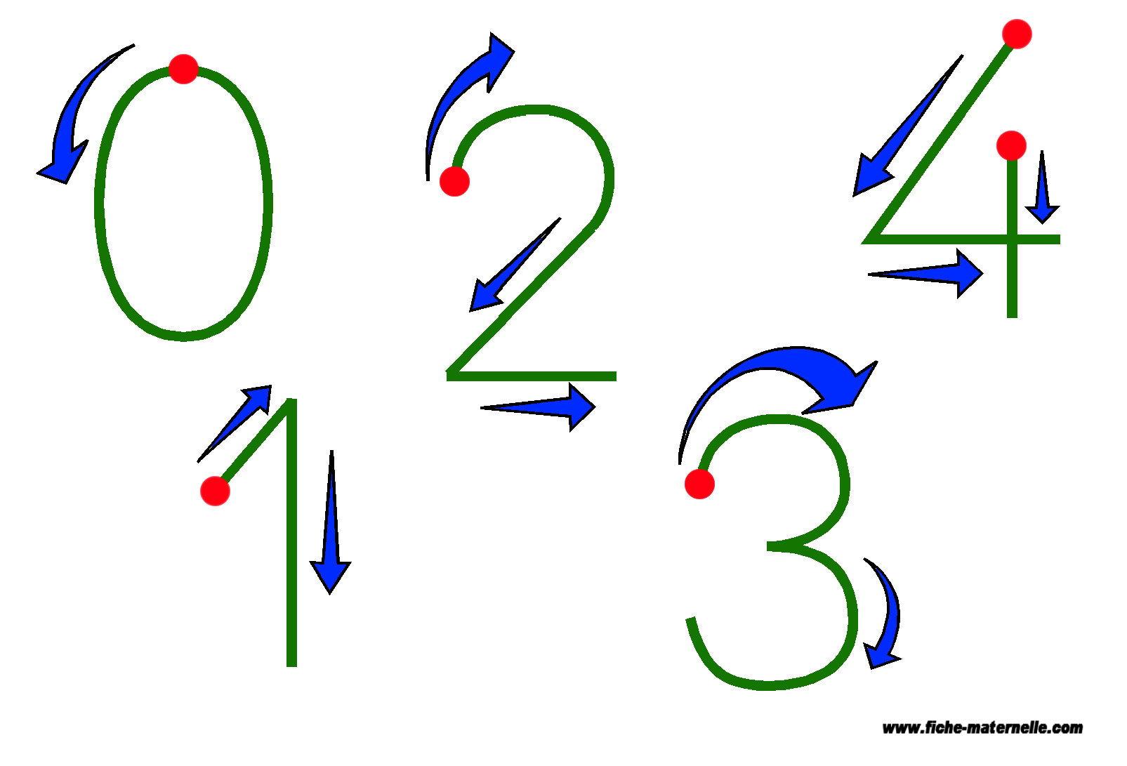 Assez Graphisme : écrire les chiffres en maternelle et cp NN69