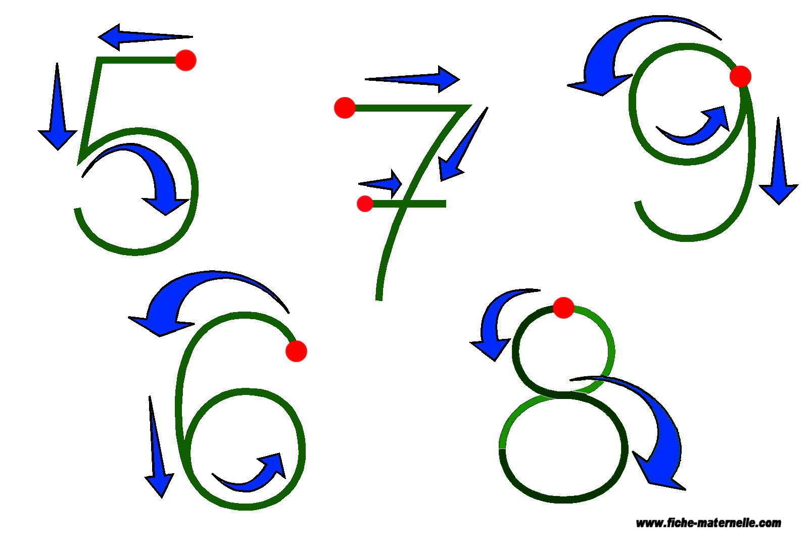 Assez Graphisme sens d'écriture : écrire les chiffres en maternelle et cp NN69
